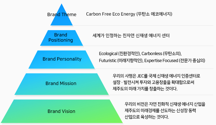 Jeju Energy Corporation Brand Platform